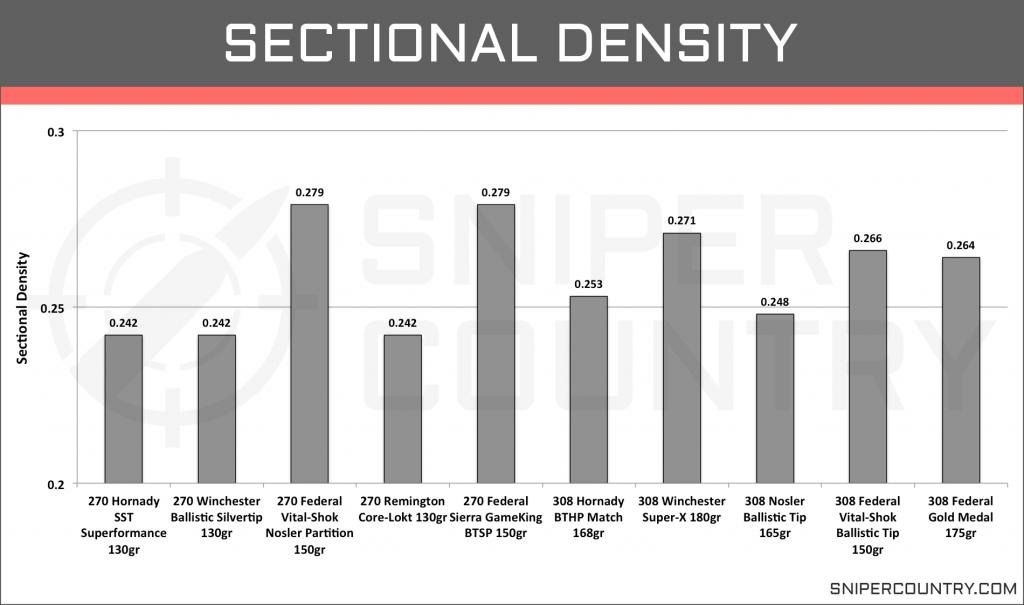 Sectional Density .270 Win vs .308 Win