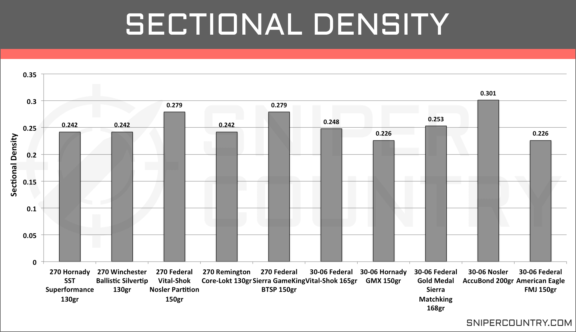 Sectional Density .270 Win vs .30-06 Sprg