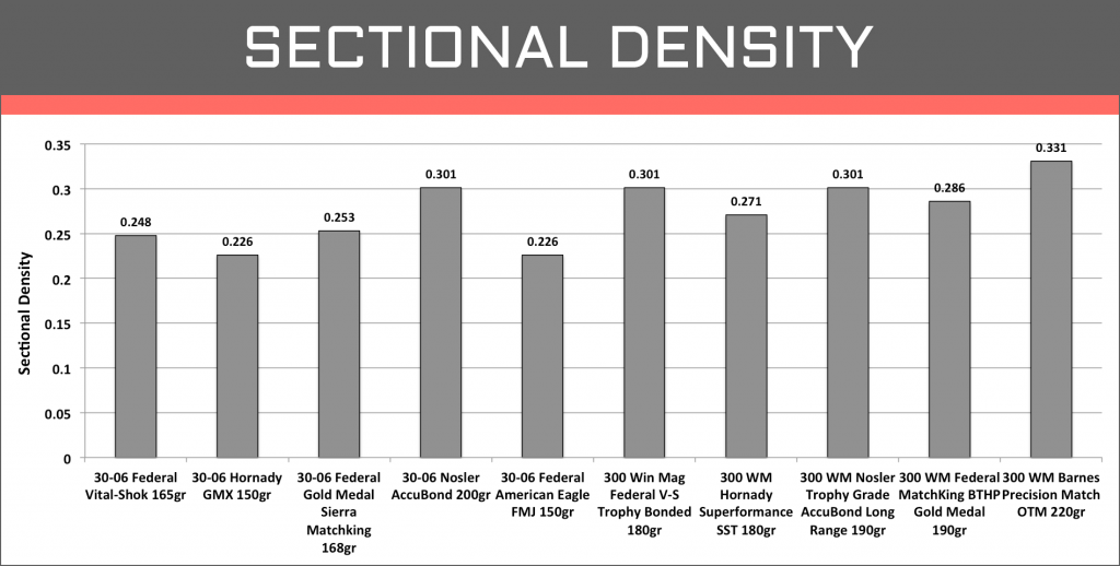 Sectional Density .300 Win Mag vs .30-06 Sprg