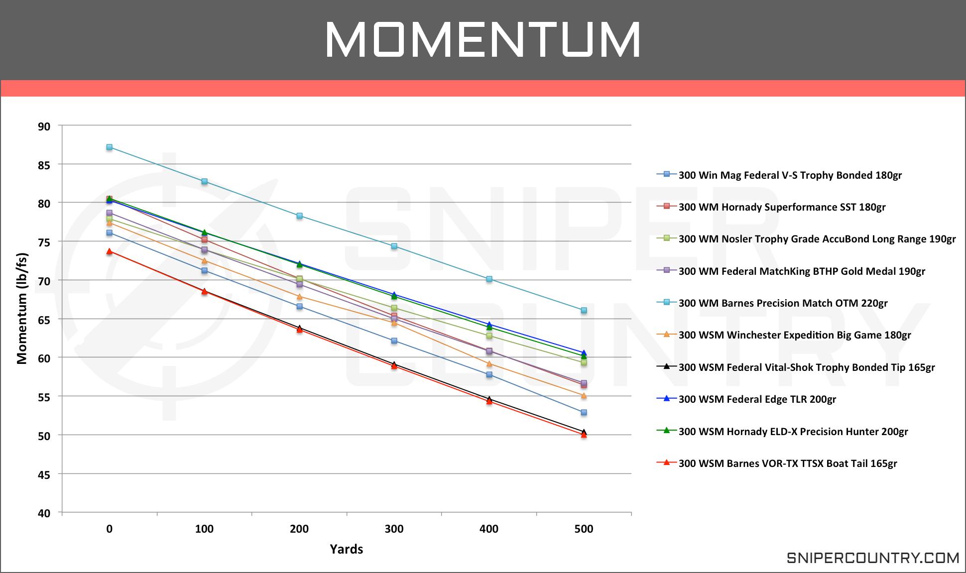 Momentum .300 Win Mag vs .300 WSM