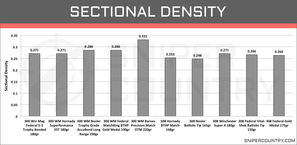 Sectional Density .300 Win Mag vs .308 Win