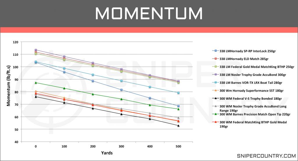 Momentum .300 Win Mag vs .338 Lapua Mag