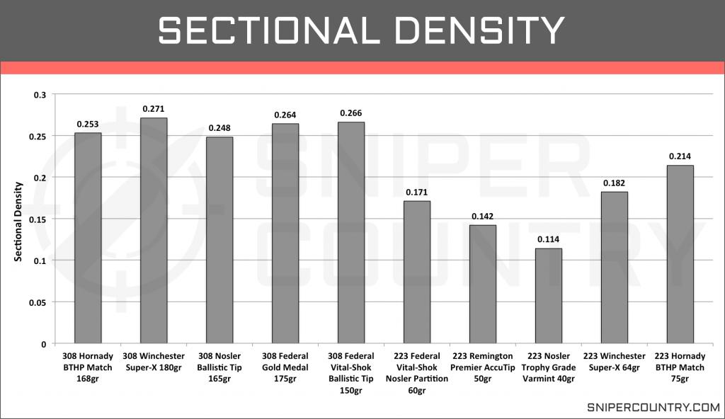 Sectional Density .308 Win vs .223 Rem