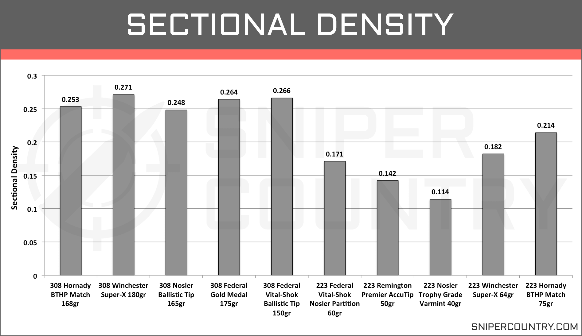Sectional Density .308 Win vs .223 Rem