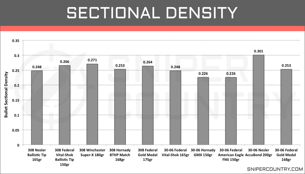 Sectional Density .308 Win vs .30-06 Sprng