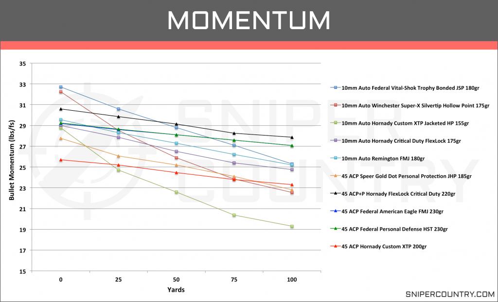 Momentum 10mm vs .45 ACP