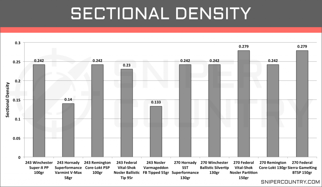 Sectional Density 243 Win vs 270 Win
