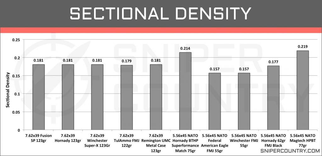 Sectional Density 5.56×45 vs 7.62×39