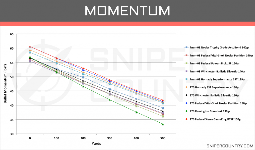 Momentum 7mm-08 Rem vs .270 Win