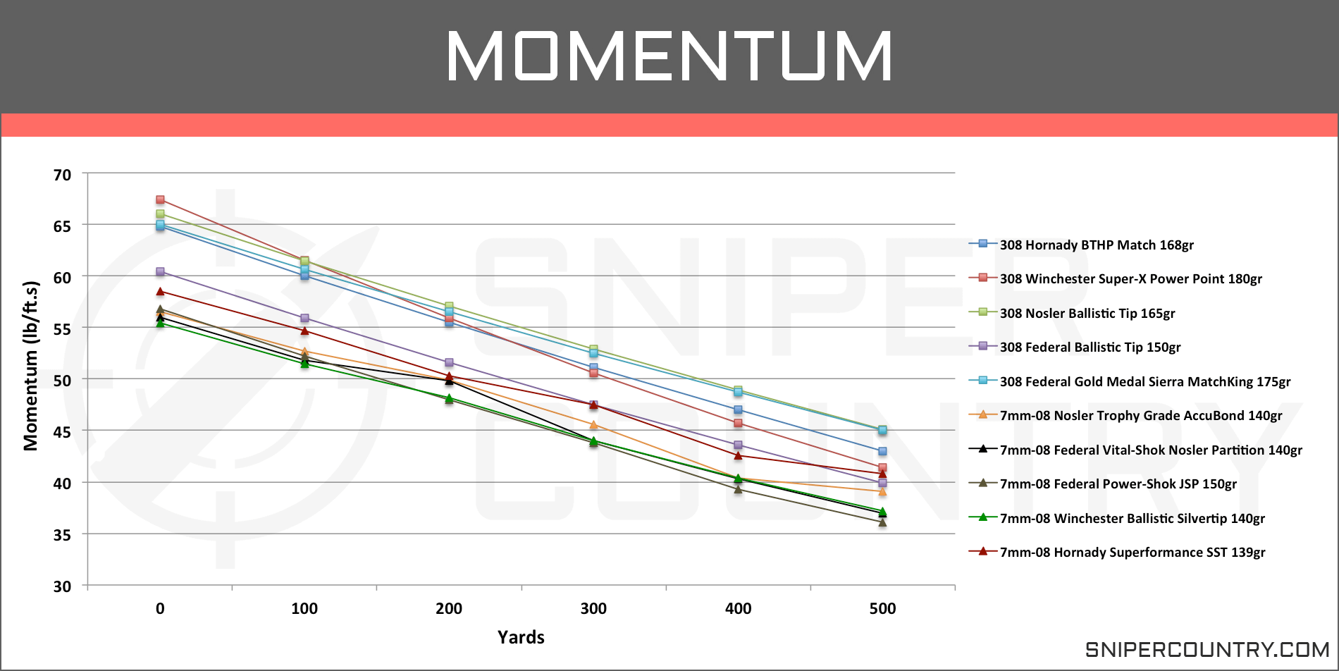 Momentum 7mm-08 vs .308