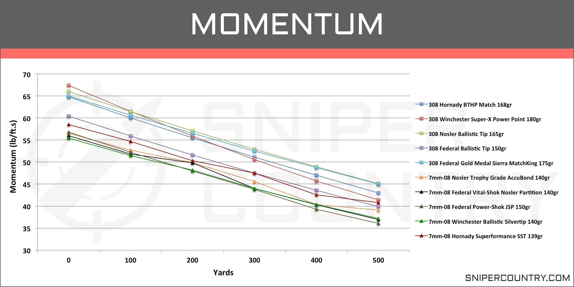 7mm-08 Rem vs  308 Win – Cartridge Comparison | Sniper Country