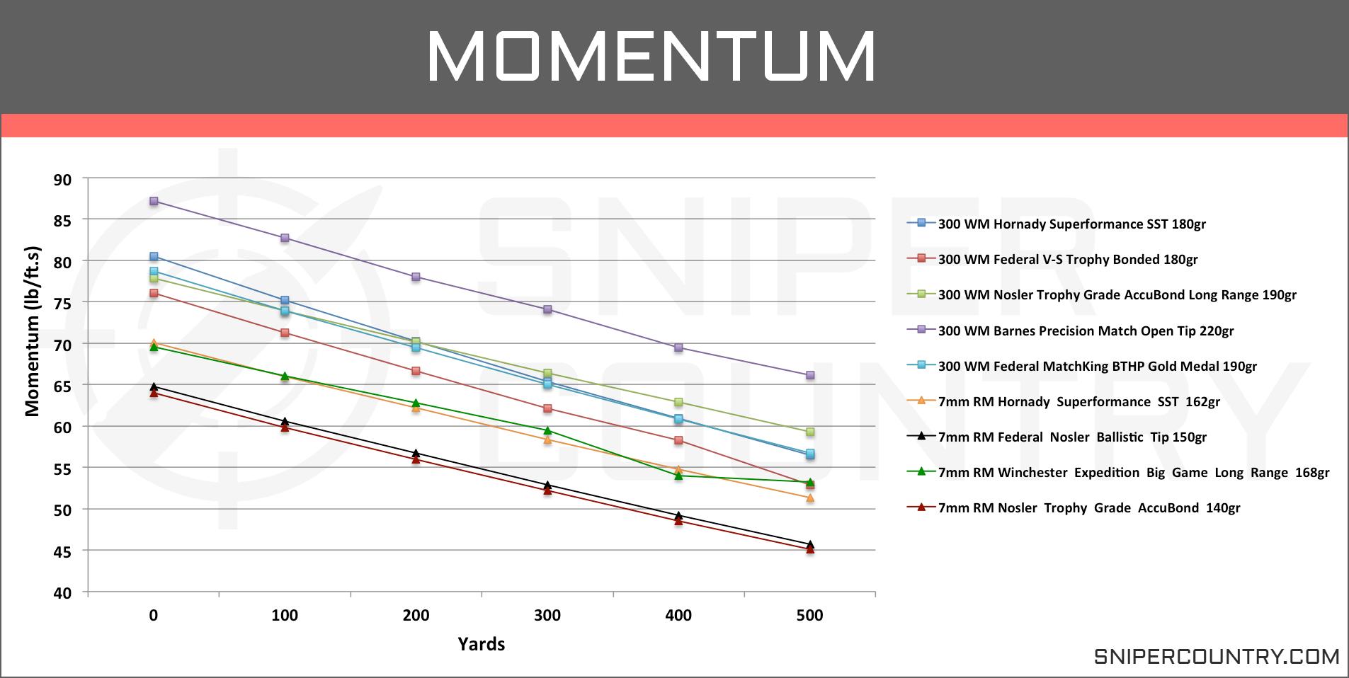Momentum 7mm Rem Mag vs .300 Win Mag