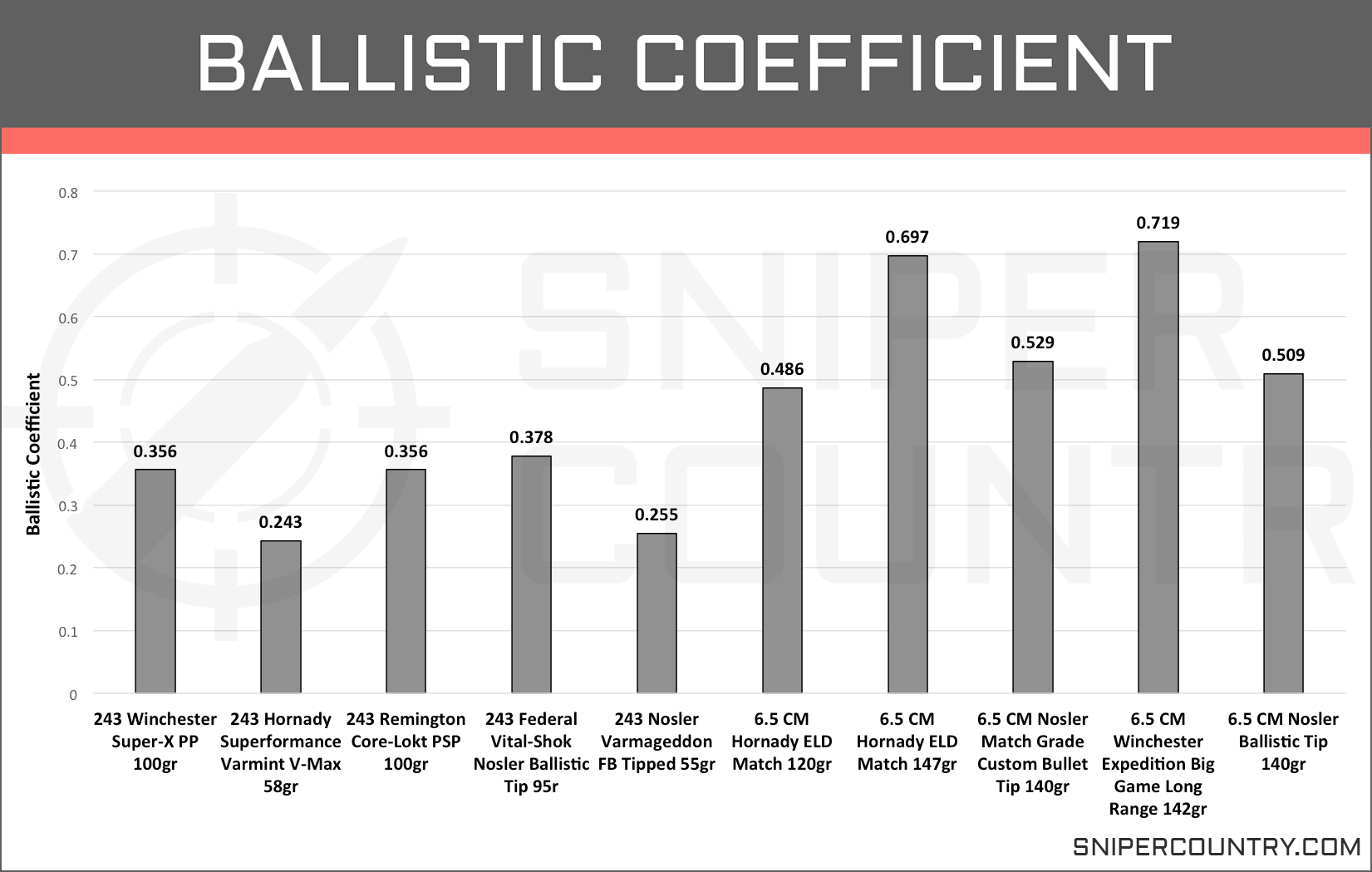 Ballistic Coefficient 6.5 Creedmoor vs .243 Win