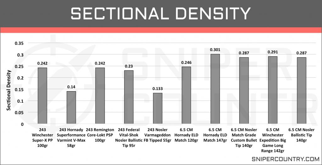 Sectional Density 6.5 Creedmoor vs .243 Win