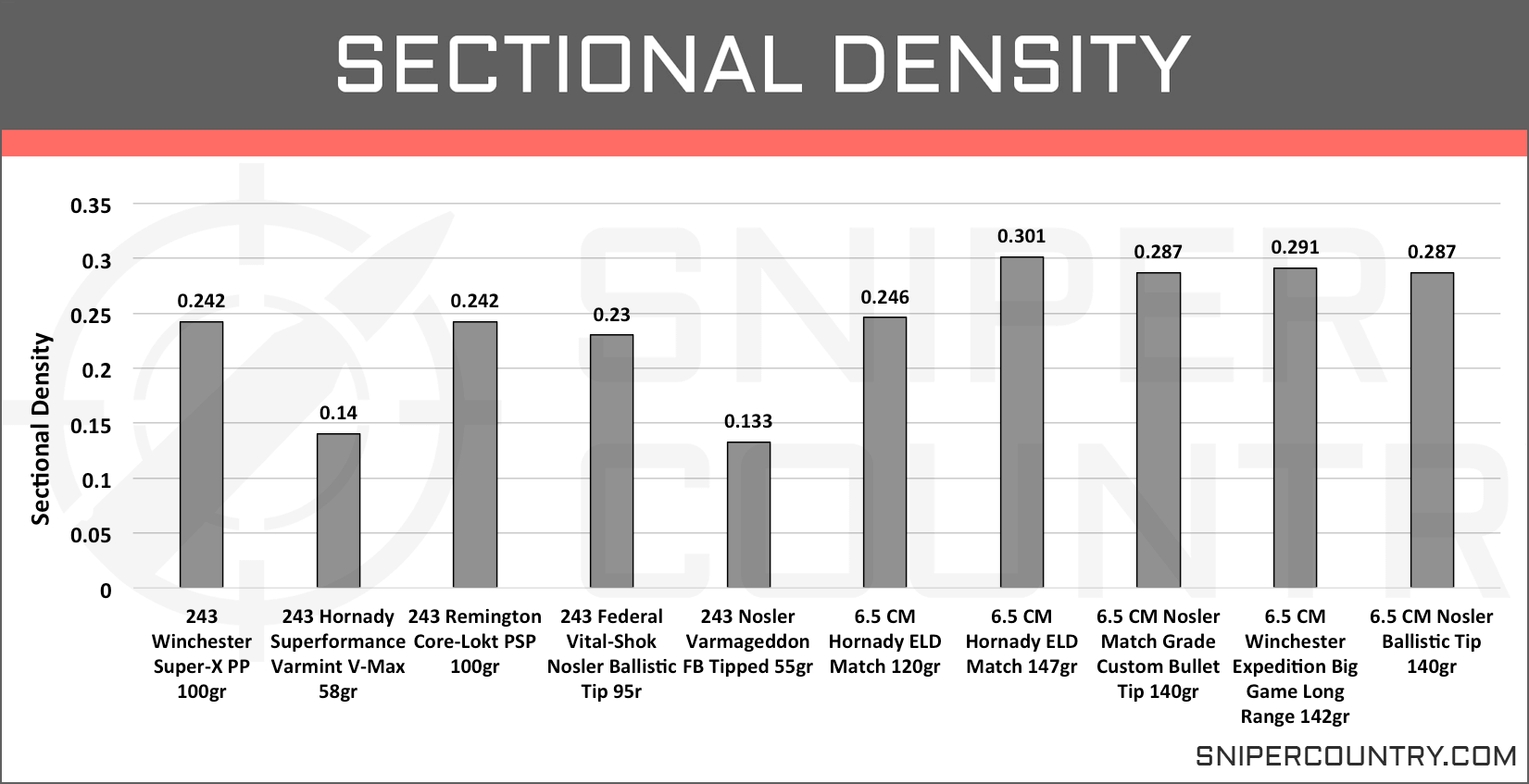 Sectional Density 6.5 Creedmoor vs .243 Win