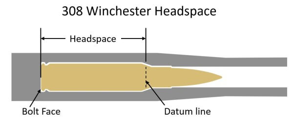 .308 Winchester Headspace