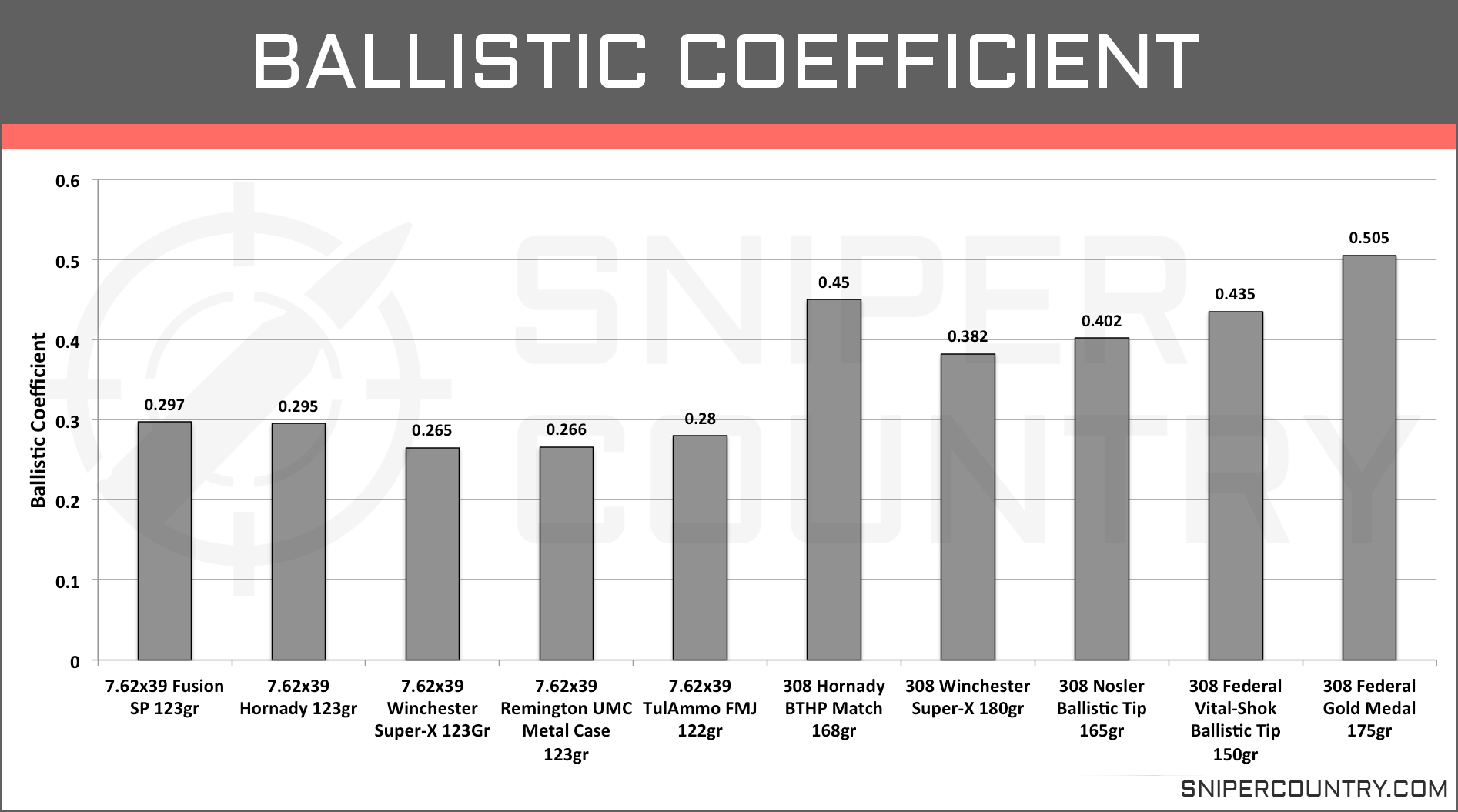 Ballistic Coefficient 7.62×39 vs .308 Win
