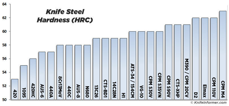 Steel Hardness Chart