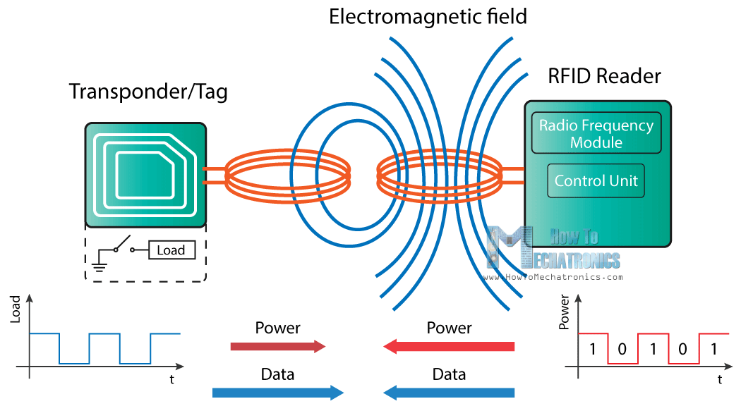 RFID how it works