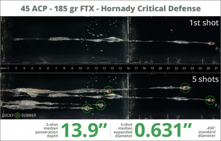 Ballistic gel test for 45 ACP - 185 Grain FTX - Hornady Critical Defense