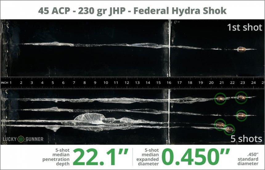 Ballistic gel test for 45 ACP - 230 Grain Hydra Shok JHP - Federal Premium