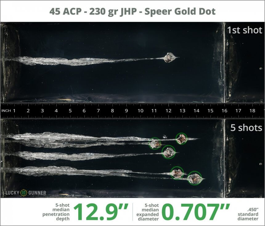 Ballistic gel test for 45 ACP - 230 Grain JHP - Speer Gold Dot