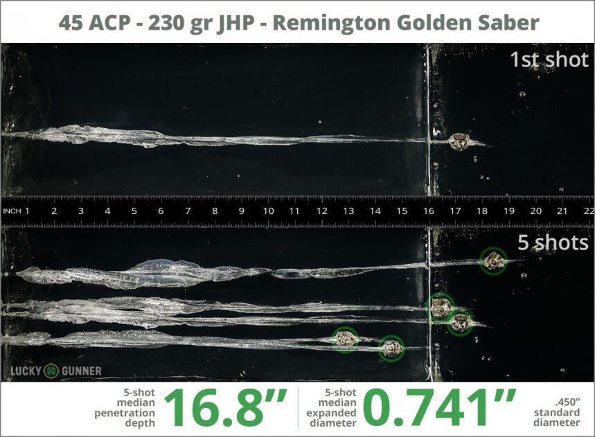Ballistic gel test for 45 ACP - 230 gr JHP - Remington Golden Saber