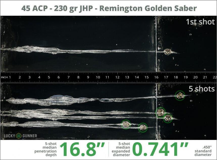 Ballistic gel test for 45 ACP - 230 gr JHP - Remington Golden Saber