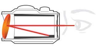 Reflex Sight cutaway