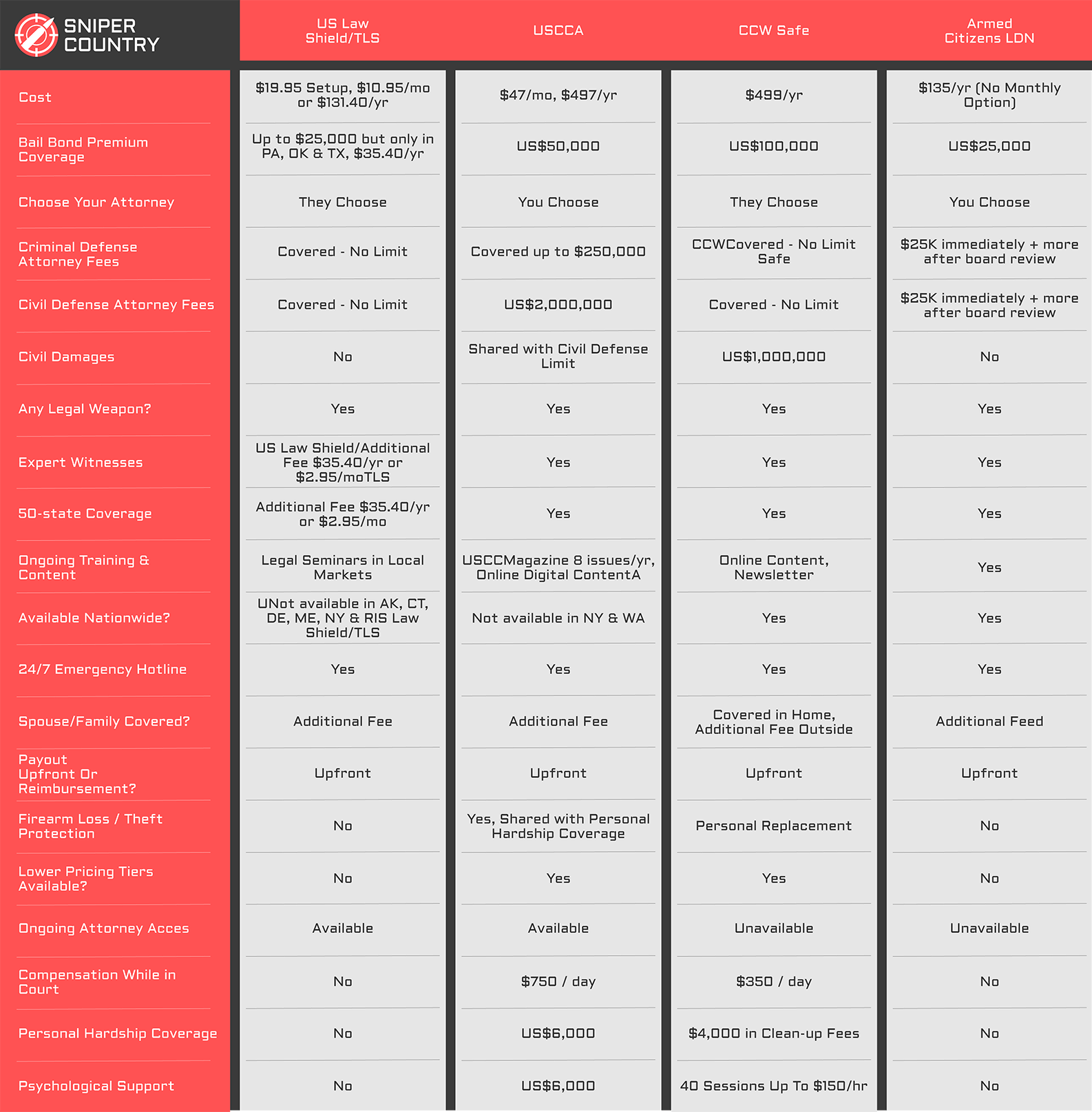 Concealed Carry Insurance Comparison Chart 2020 Update