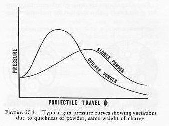 gun pressure curve