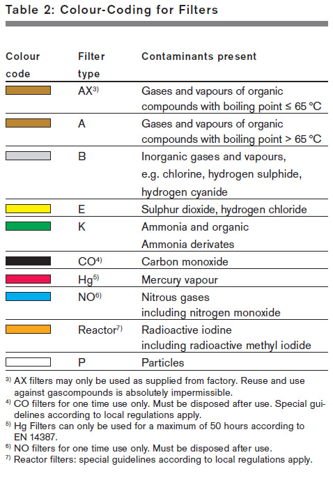 Gas Mask Filter Color Code Chart