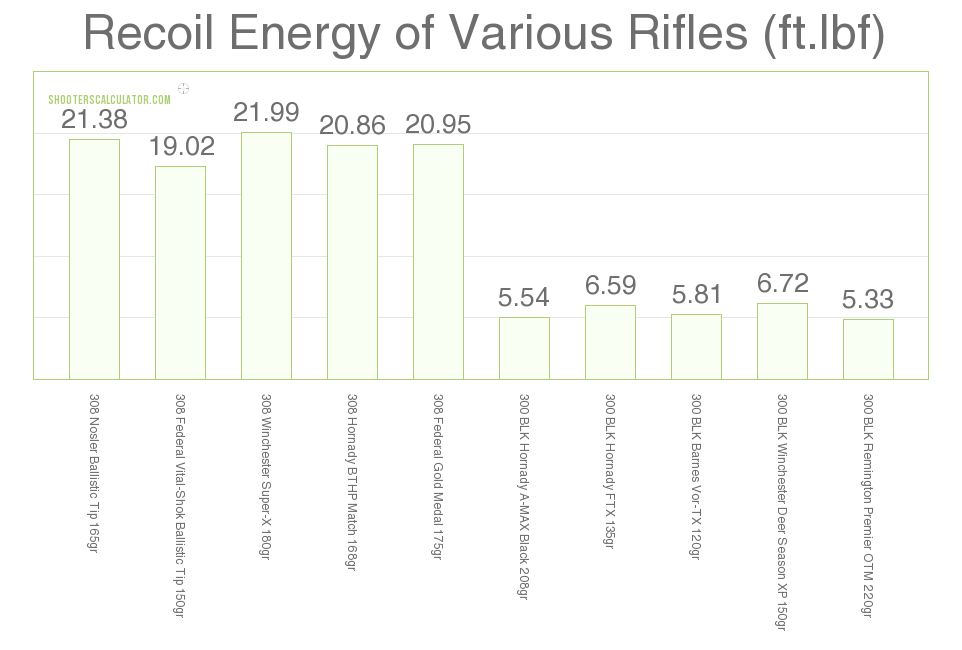 300 Blackout vs 308 recoil