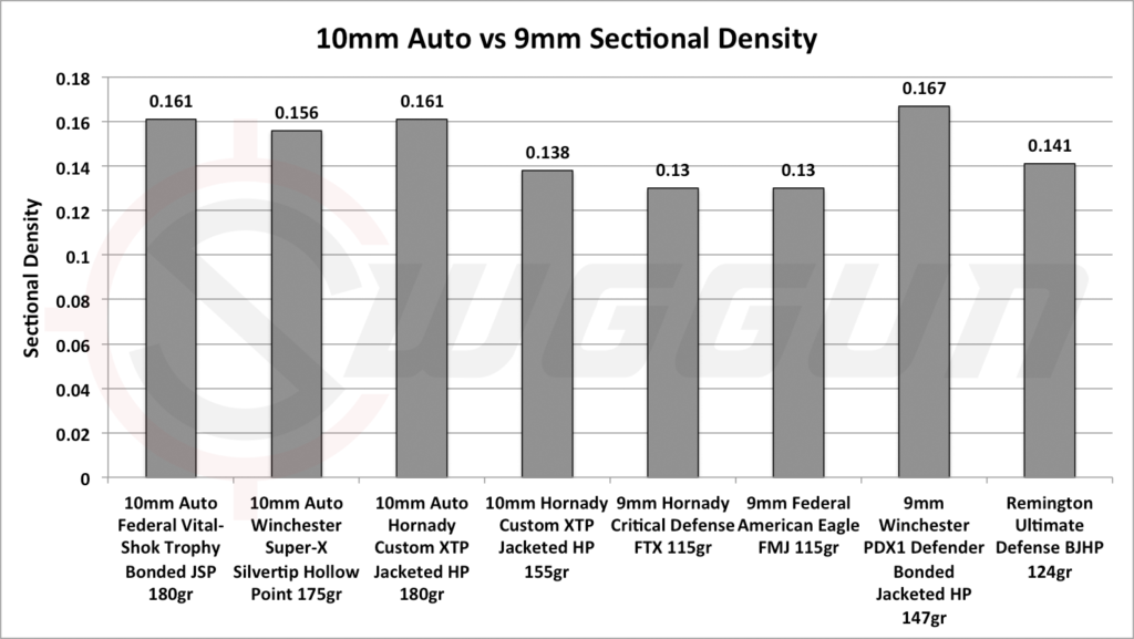 sectional density and penetration of the 10mm vs the 9mm