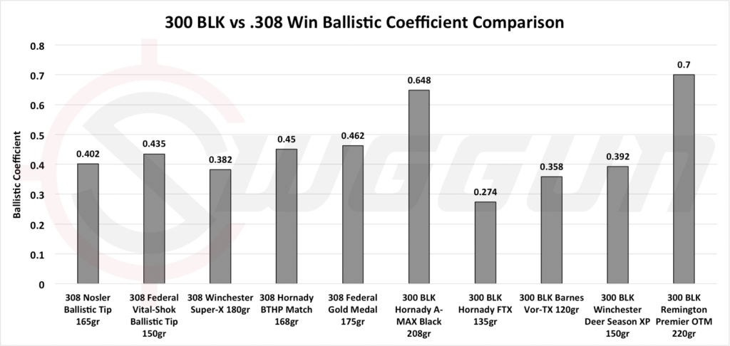 Ballistics 300 blk vs 308