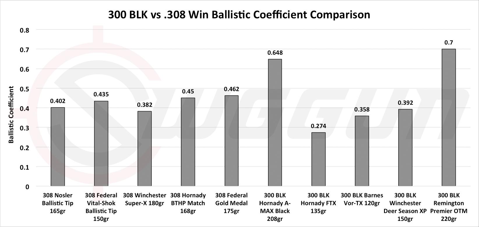 300 Blackout vs  308 Win – Cartridge Comparison | Sniper Country