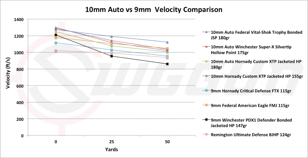 Velocity compared 9mm versus 10mm auto