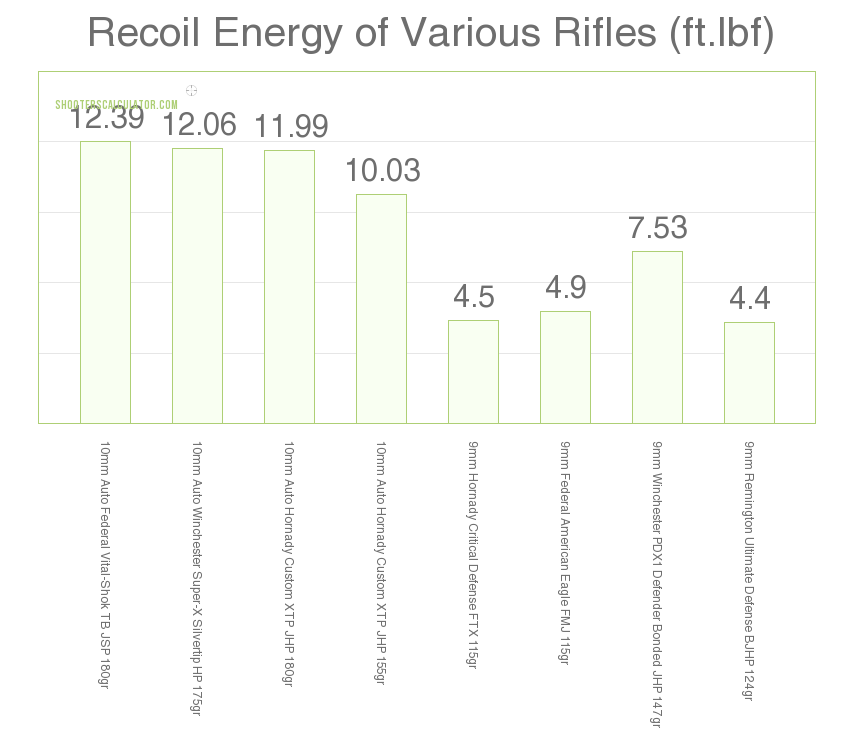 9mm vs 10mm recoil compared