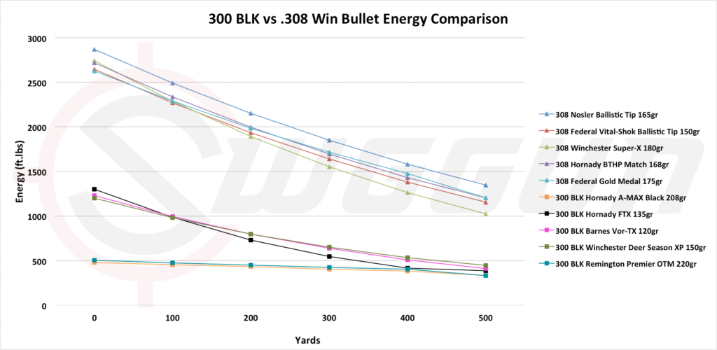 Stopping power of the 300 blackout versus the 308