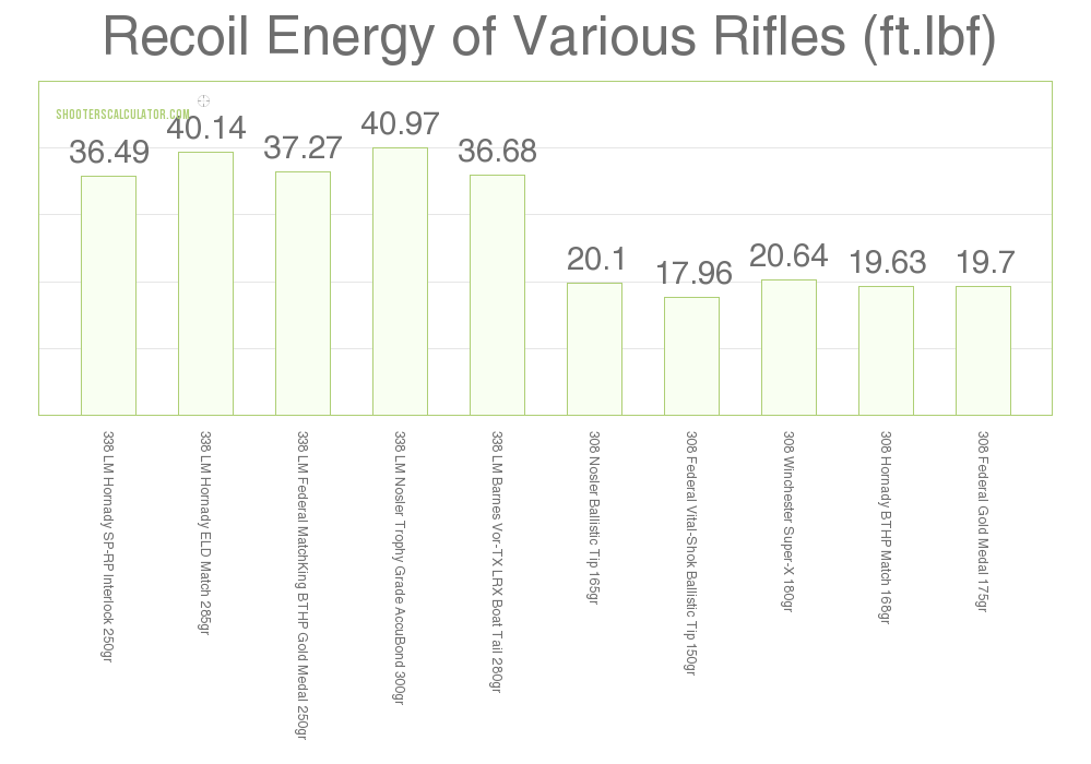 338 lapua vs 308 recoil