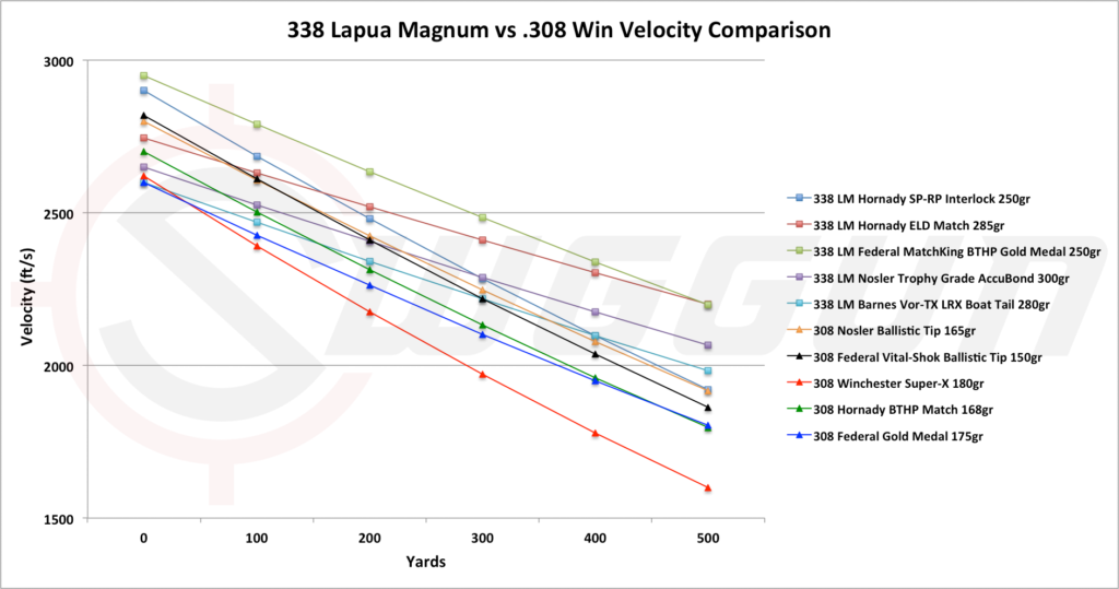 Velocity compared of the 338 lapua vs 308