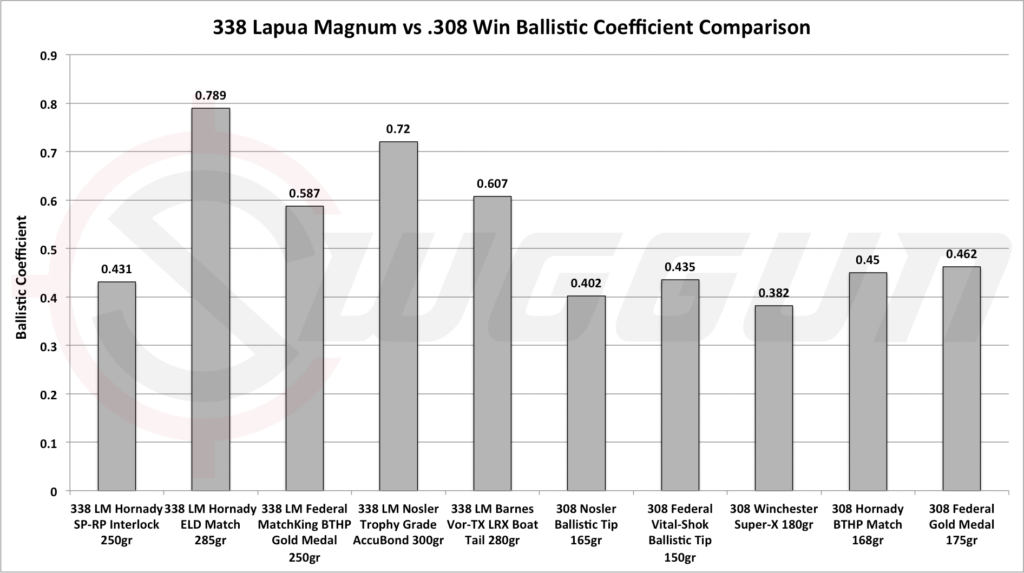 ballistics compared 308 vs 338 lapua