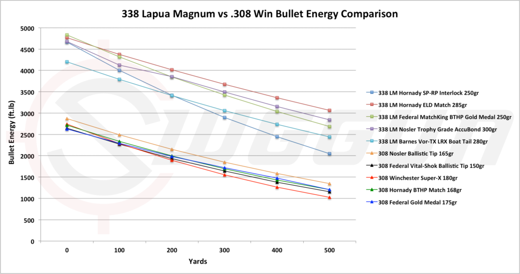 stopping power of the 338 lapua vs 308