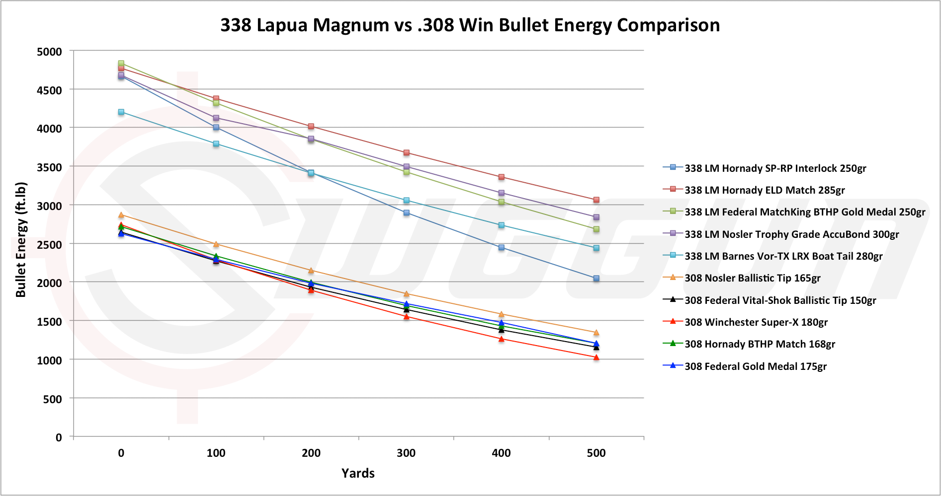 Stopping Of The 338 Lapua Vs 308