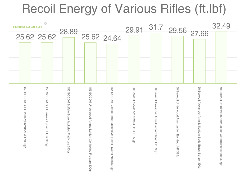 458 Socom Vs 50 Beowulf Recoil