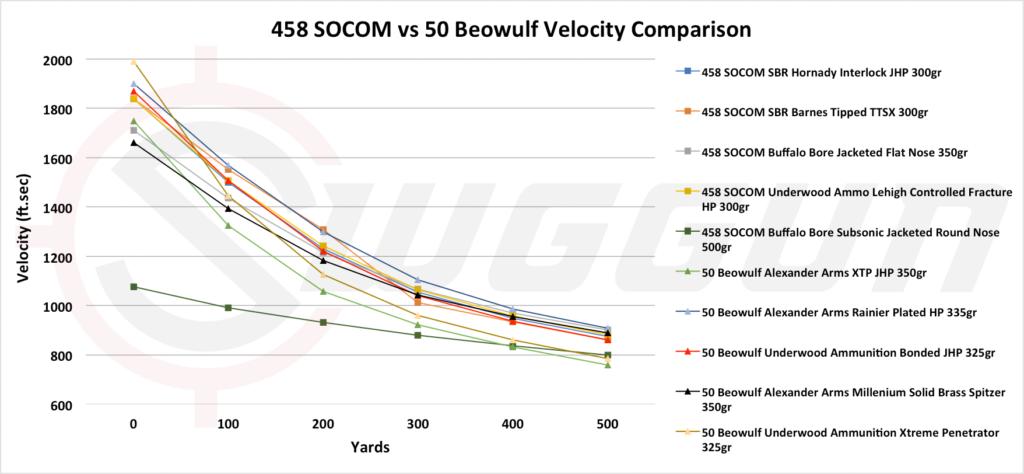 50 Beowulf vs 458 SOCOM velocity