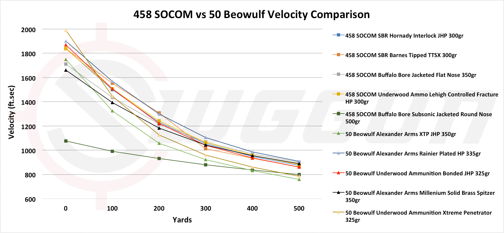 458 SOCOM vs  50 Beowulf – Cartridge Comparison | Sniper Country
