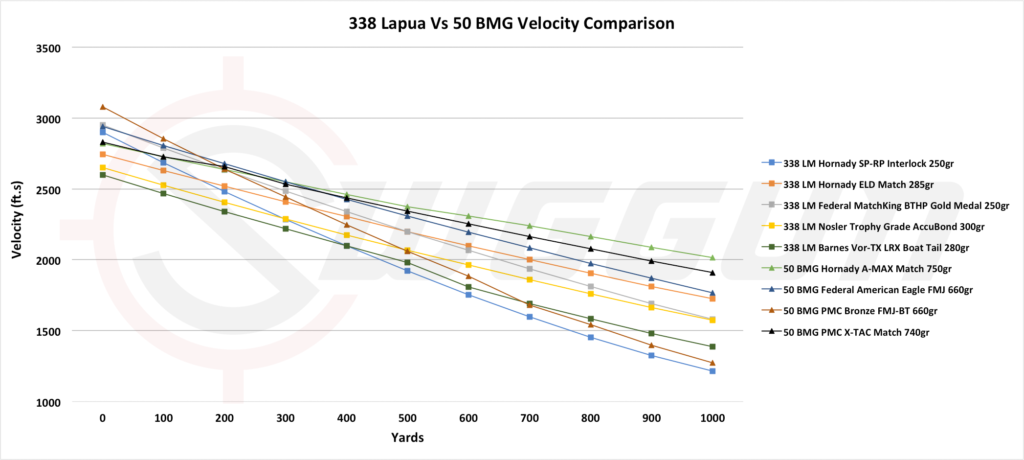 velocity compared of the 338 lapua vs 50 bmg