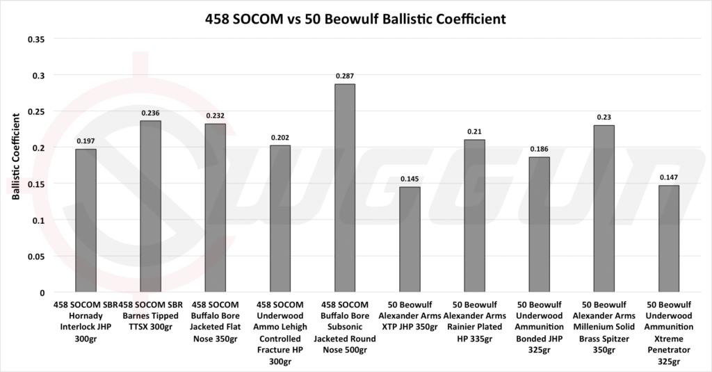 458 SOCOM vs 50 Beowulf ballistics