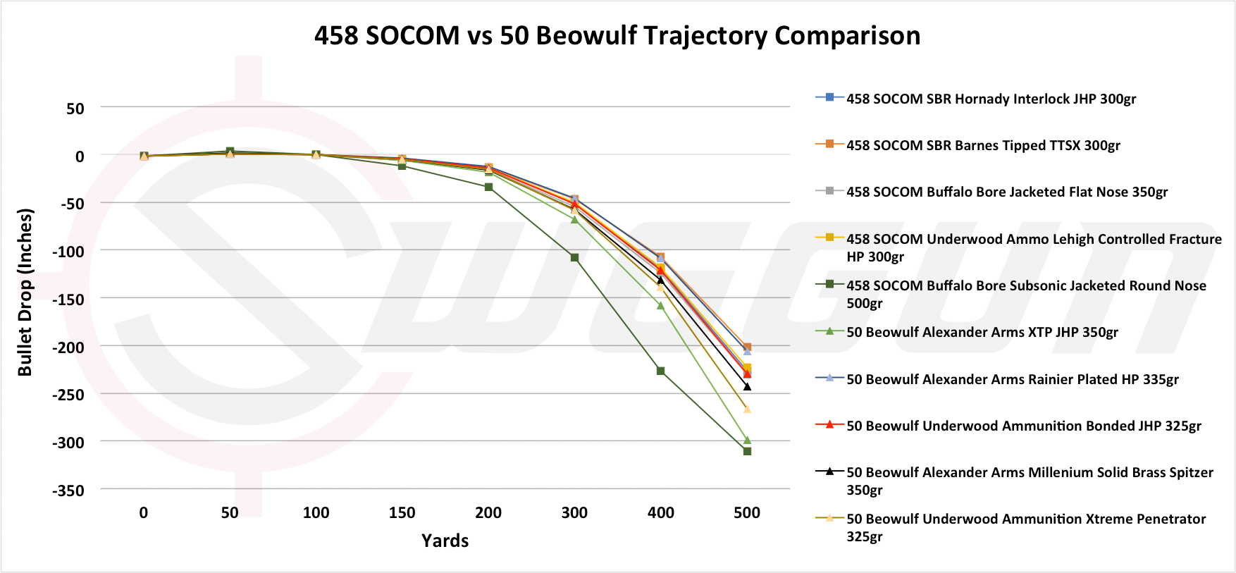 458 Socom Versus 50 Beowulf Trajectory Compared